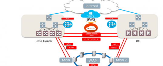 Connecting to Cloud Providers High-Level Network Architecture